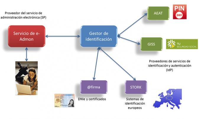 esquema-funcionamiento-clave