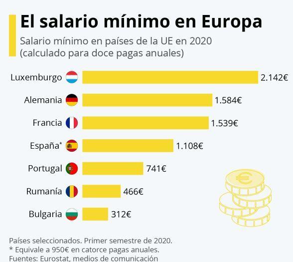smi europa 2020